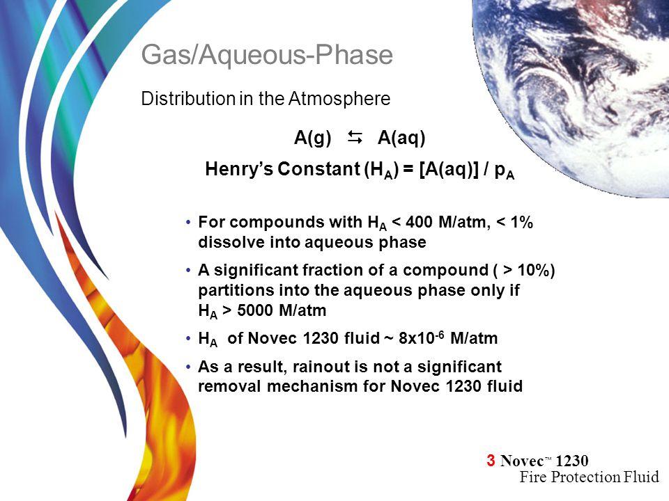 Henry's Constant (HA) = [A(aq)] / pA